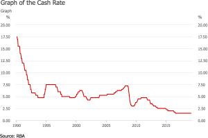 RBA cash rate changes for mortgage broker brisbane
