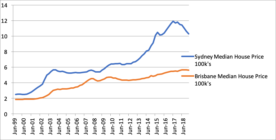 Sydney and Brisbane median house price in absolute terms;