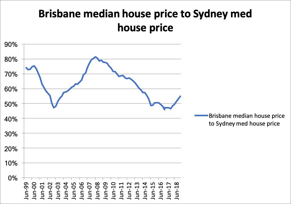 Sydney vs Brisbane median house price as a ratio;
